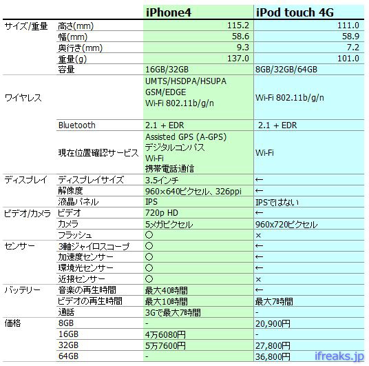 itouch2010