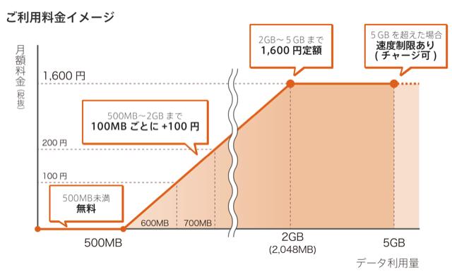 格安SIMの決定版、500MBまで無料の0SIMのサービス開始。音声プランもアリ!
