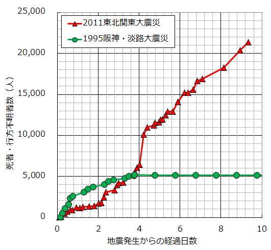 阪神 大震災 死者 数
