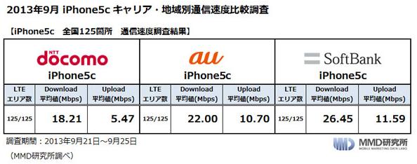 MMD研究所の「iPhone5c」全国通信速度調査、SoftBankが最速に