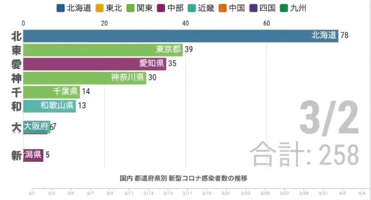 東京都のスパートが凄い、新型コロナ感染者推移